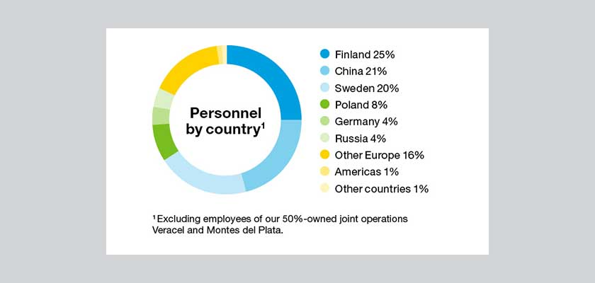 Personnel by country
